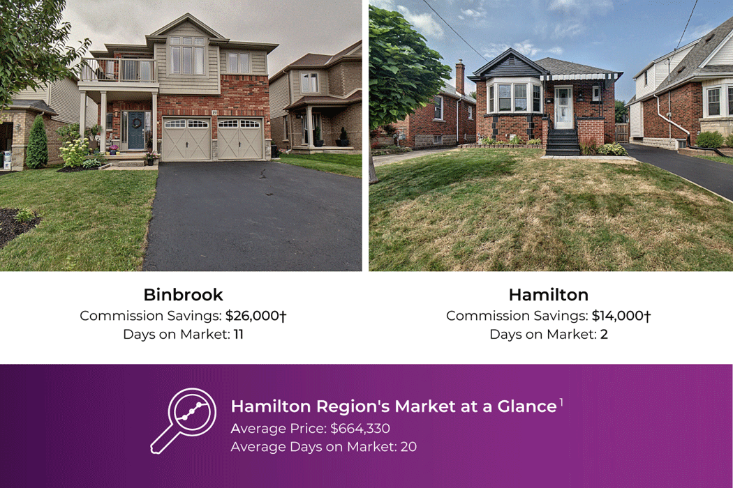 Home in Binbrook, commission savings: $26,000 / Home in Hamilton, commission savings $14,000†