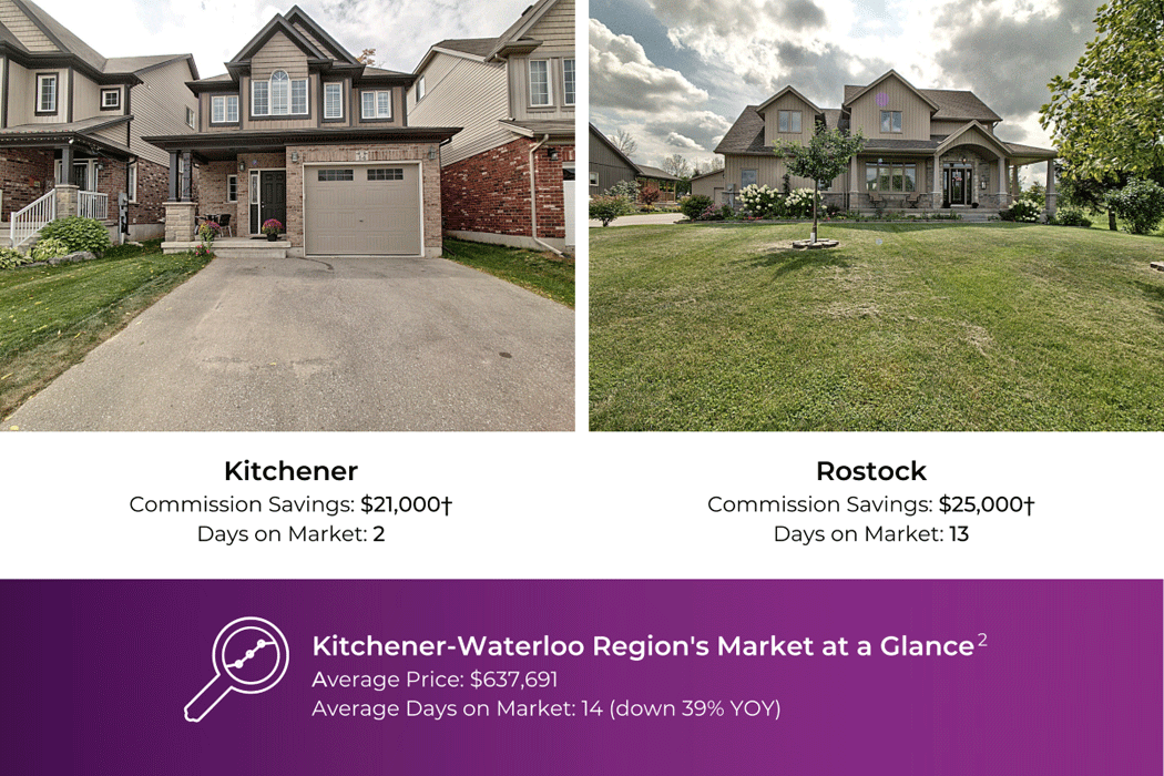 Kitchener home, saved $21,000 in commission, Rostock home, saved $25,000 in commission