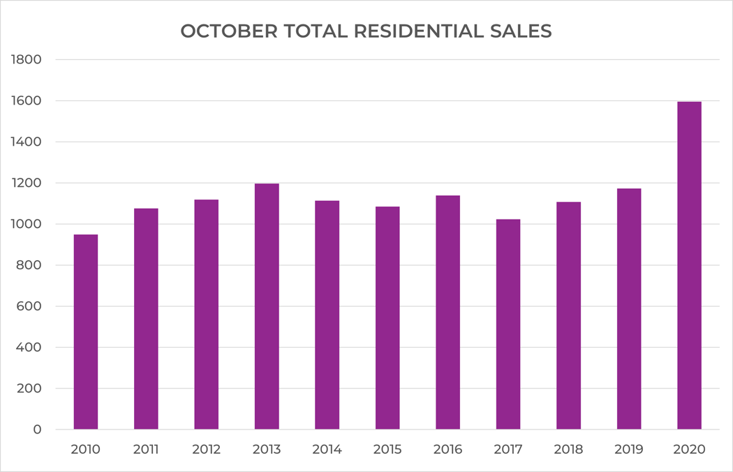 Sales bar chart showing sales numbers for October 2010-October 2020. Sales peak in October 2020.