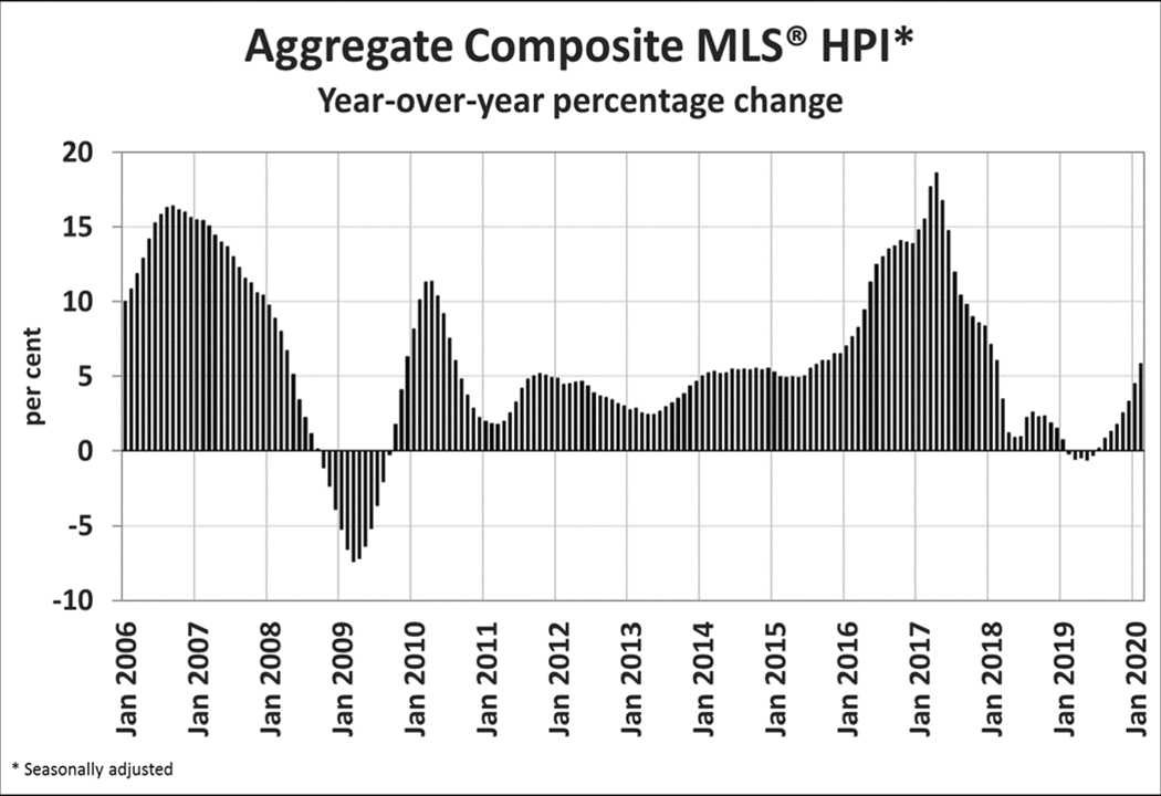 Chart: Aggregate Composite MLS HPI year-over-year percentage change