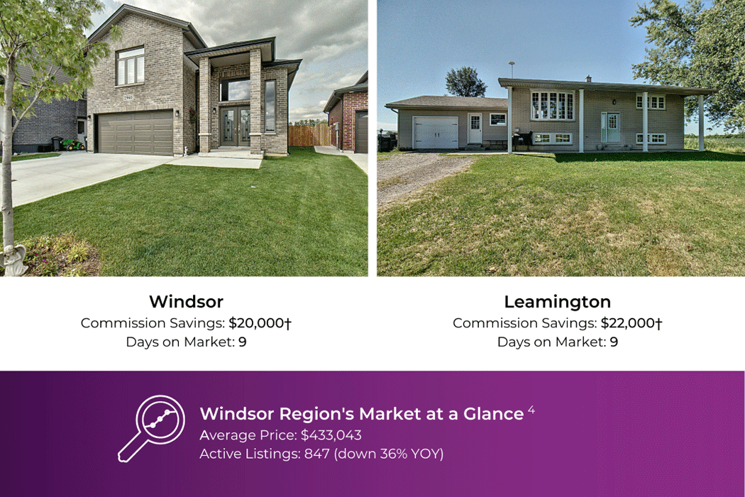 Windsor home, saved $20,000 in commission; Leamington home, saved $22,000 in commission