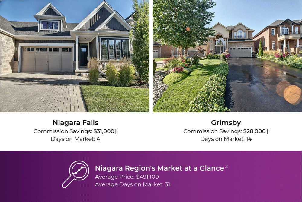 Home in Niagara Falls, commission saved: $31,000 / Home in Grimsby, commission saved: $28,000†